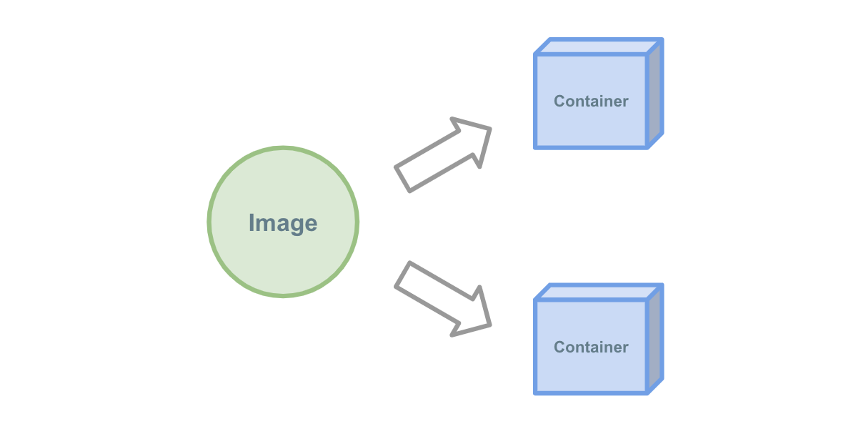 image - 入門 Docker